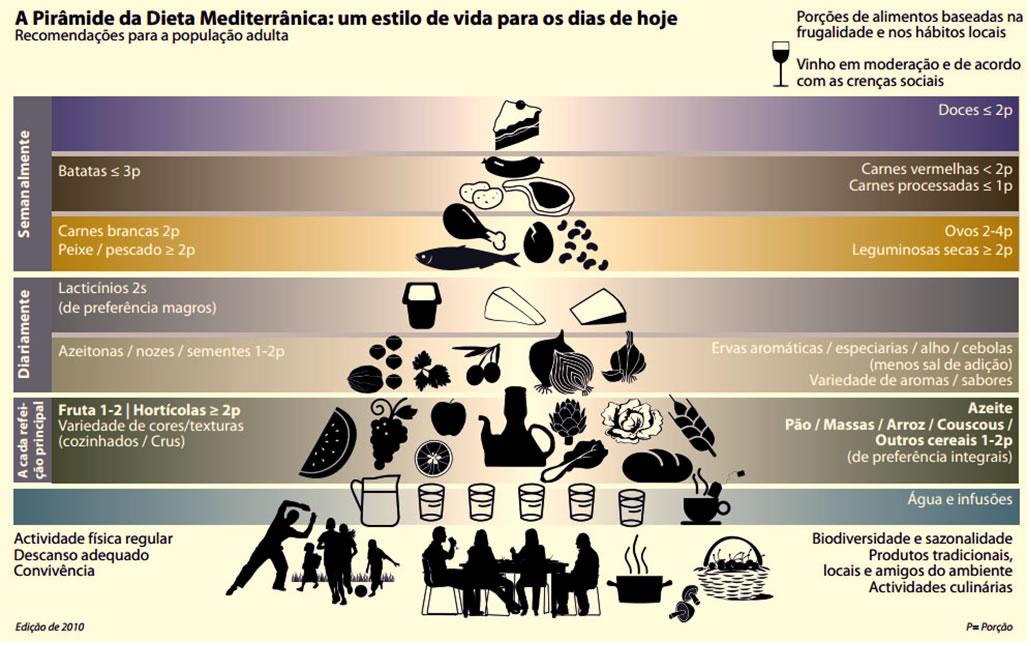 Dieta mediterrânea para Alzheimer